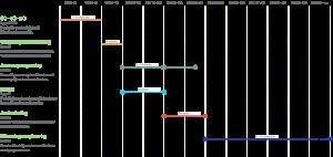 Voorbeeld planning bouw proces zelfbouw_ Eustace Architectuur